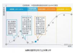 2018中国消费级基因检测市场研究报告